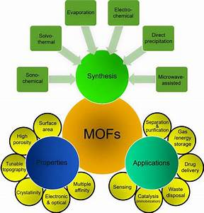 A Schematic Overview Of Mof Synthesis  Properties  And