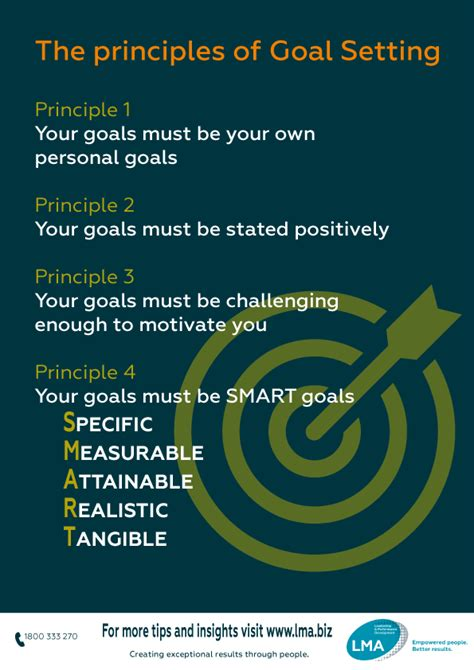 smart goal setting process poster guide tips