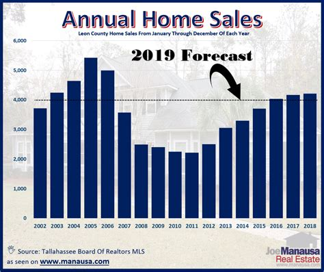 housing market housing market forecast 2019 tallahassee real estate