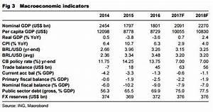 Brazil: Dire fiscal constraints imply binary outcomes ...
