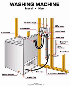 Washing Machine Water Line Shutoff Diagram In 2019