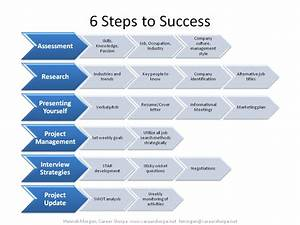 The Process Of Job Search