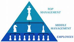 Hierarchy Structure Template Pyramid Of Chain Of Command Levels In Organization Stock