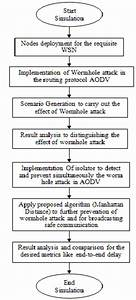 The Efficient Prevention of Wormhole Attack in AODV ...