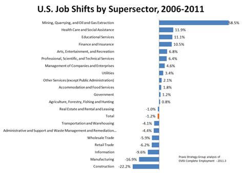 Why America's Future Job Growth Lies In
