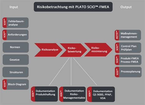 plato scio fmea plato ag solutions  software