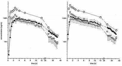 Penetration Into Peripheral Moxifloxacin Compartments Humans Aac