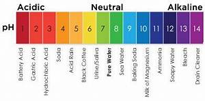 Aqueous Solution Chart Ph Of Common Substances For Reference Ph Chart Alkaline