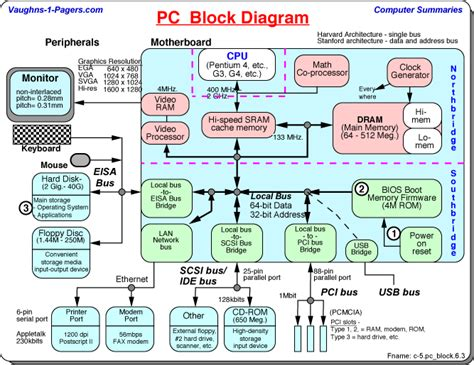 Computer Block Diagram Schematic Vaughn Summaries