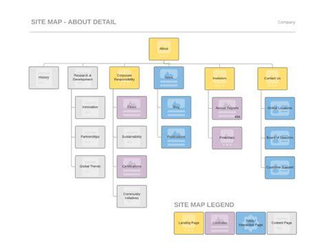Information Architecture Deliverables  Slipper Studios Ux