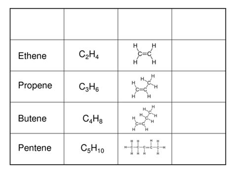 alkanes alkenes alcohols and polymers by emmahickson91