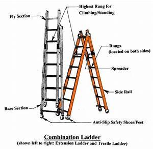 Ladders 101