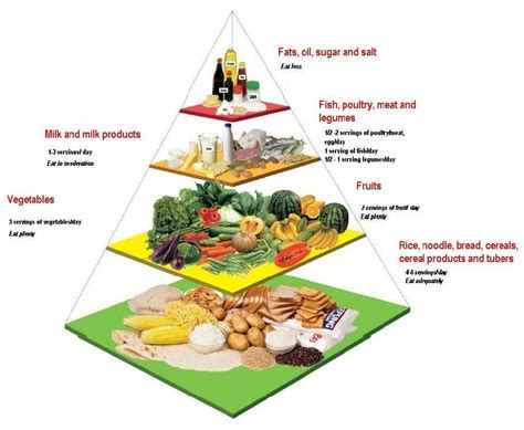 piramid putih malaysian food pyramid portal myhealth