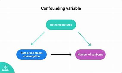 Confounding Variables Variable Examples Example Definition Matter