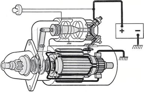 Motorul Electric De Curent Continuu by Demarorul Electromotorul