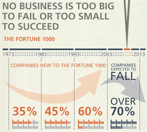 business   big  fail   small  succeed