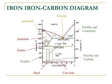 Iron Carbide Phase Diagram by Iron Iron Carbide Equilibrium Phase Dia Gram