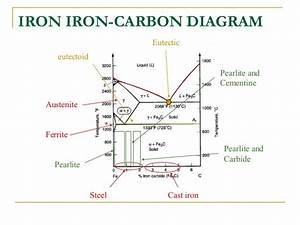 Iron Iron Carbide Equilibrium Phase Dia Gram