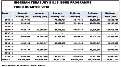 cbn offer investors ntr treasury bills business post