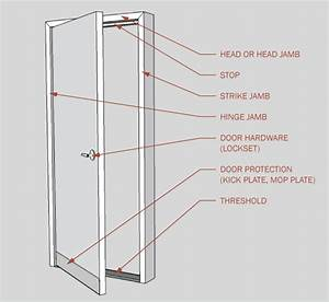 Door Components And Door Types