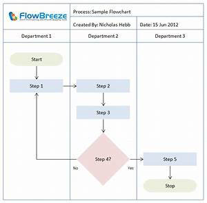 Flowchart Symbols Defined  Business Process Map And Flow