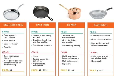cookware types pans pots materials guide homeowners buying ultimate common qanvast sg