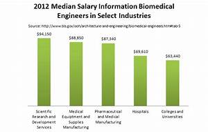 Biological & Biomedical Engineering-Masters Degrees ...
