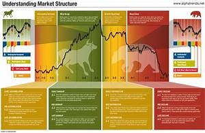 This Market Cycle Diagram Explains The Best Time To Buy Stocks
