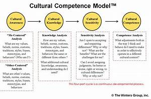 What is Inclusi... Cultural Competency