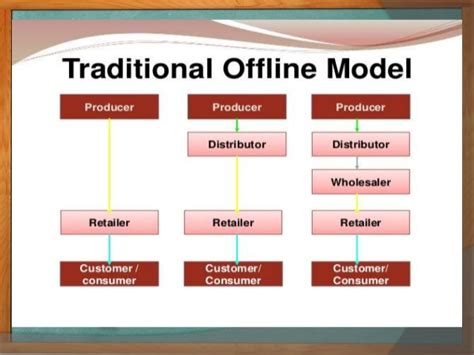 Ppt On Traditional Vs Online Shopping. Research Strategies For A Digital Age. Garage Door Opener Installed. Mt Sinai Rehab Hartford Ct Lvn Degree Online. Wan Optimization Market Share. Matchmaker Los Angeles Is Dental Implant Safe. Promotional Novelty Items Table Banner Stands. Compare Renters Insurance Quotes Online. Order Quickbook Checks How Workers Comp Works