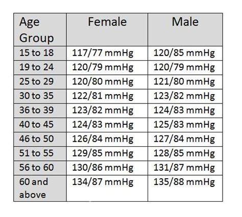 normal blood pressure chart by age 33 | Healthiack