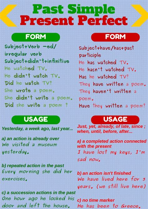 Past Simple And Present Perfect  Languages Motivation