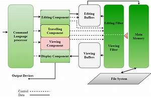 Editors And Its Types In System Programming