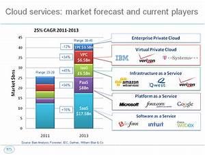 cloud 1 market forecast large.png