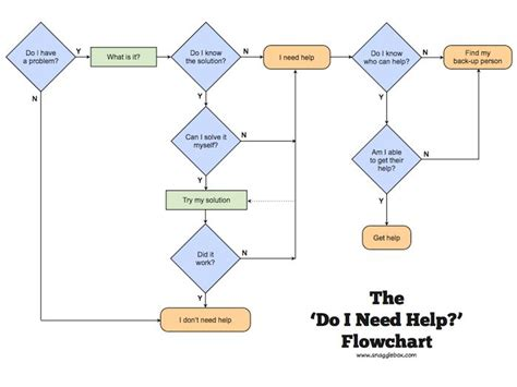 43 Best Flowcharts For The Rest Of Us Images On Pinterest Js Flowchart Lines Input Nilai Infographics Flow Chart Circle Process Diagram In Ms Word Of Computer Basic Functions With The Help Examples Office Tool Javascript Visualization What Is