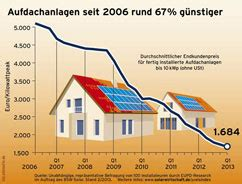photovoltaik kosten aktuell  monatlich aktualisiert