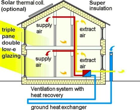 smart solutions for your home suspended a plague on both their passive houses confusion reigns in