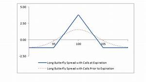 Long Butterfly Spread With Calls
