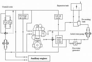 Mechanical Engineering  Jacket Water System