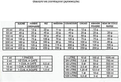 convertisseur de mesure cuisine gramme en tasse multiplication table de 60 et 30 calendar template site