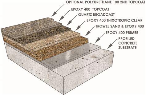 Arizona Polymer Flooring Epoxy 600 by Armor Rez Hd 135 Concrete Coatings Flooring Apf