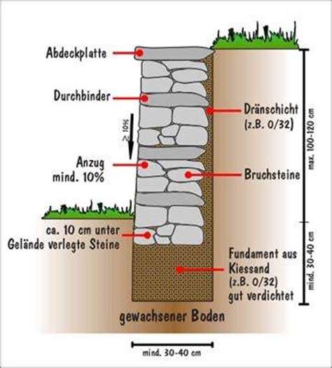 Mauer Ohne Mörtel by Trockenmauer Bauen Ohne Fundament Abdeckung Gartenmauer