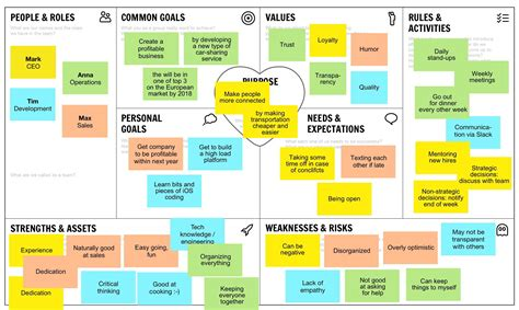 team canvas   create  team business model