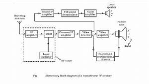 Digital Tv Receiver Block Diagram Pdf