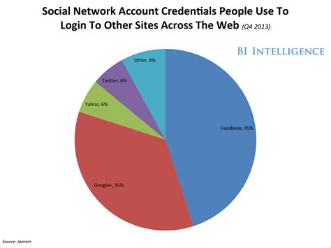 Types Of User Data Collected By Social Networks