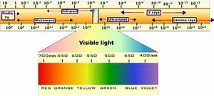Radio Wavelength Chart If We Could See All The Electromagnetic Radiation Waves