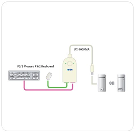 uc100kma aten ps 2 to usb adapter
