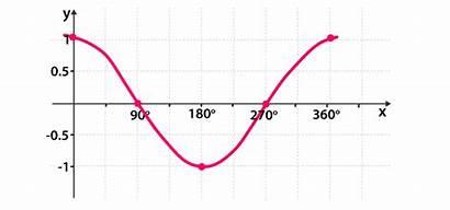 Cosine Graph Graphs Cos Sine Between Tangent