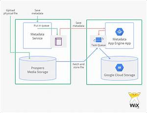 Case Study Google App Engine