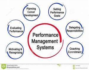 Performance Management Systems Stock Illustration